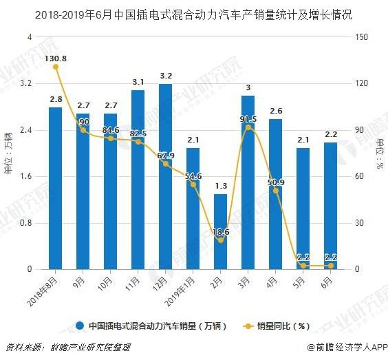 2018-2019年6月中国插电式混合动力汽车产销量统计及增长情况