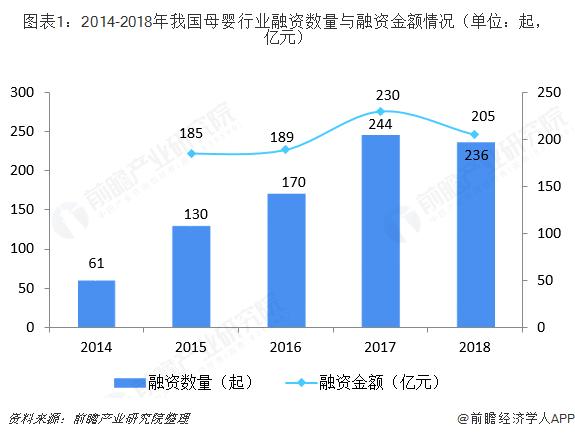 图表1:2014-2018年我国母婴行业融资数量与融资金额情况(单位:起,亿元)