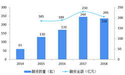 2018年中國母嬰行業投融資市場分析 市場融資熱潮逐漸上漲【組圖】
