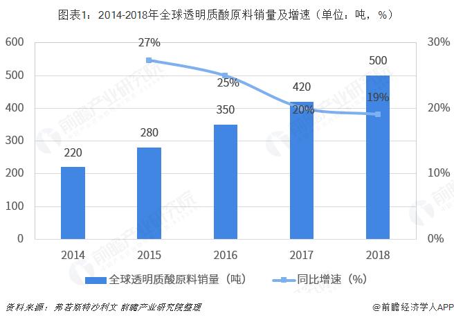 圖表1:2014-2018年全球透明質酸原料銷量及增速(單位:噸,%)