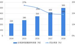 2018年透明质酸行业市场现状与发展趋势分析 医药级透明质酸有望成为发展重点【组图】