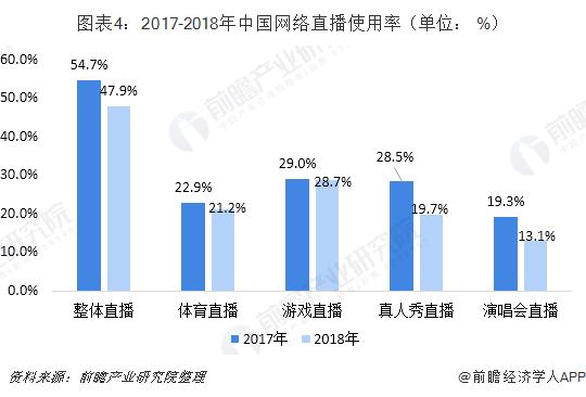 图表4:2017-2018年中国网络直播使用率(单位: %)