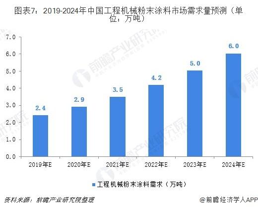 图表7:2019-2024年中国工程机械粉末涂料市场需求量预测(单位:万吨)