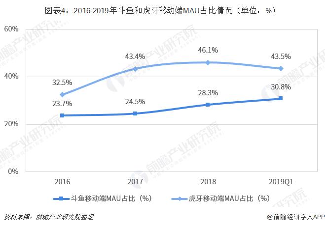 图表4:2016-2019年斗鱼和虎牙移动端MAU占比情况(单位:%)