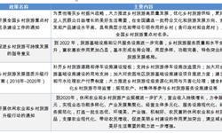 2018年中國鄉村旅游行業現狀與發展前景分析 江西婺源成鄉村旅游熱門目的地TOP1