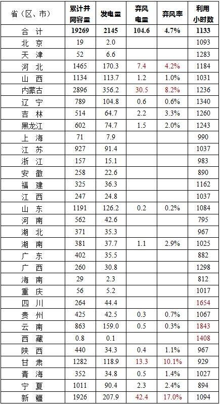 2019年上半年中国风电并网运行统计数据分析情况