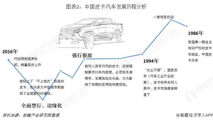 图表2:中国皮卡汽车发展历程分析