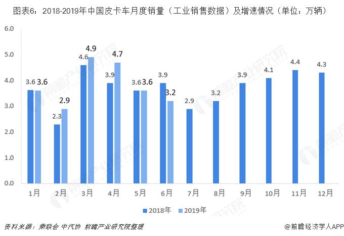 图表6:2018-2019年中国皮卡车月度销量(工业销售数据)及增速情况(单位:万辆)
