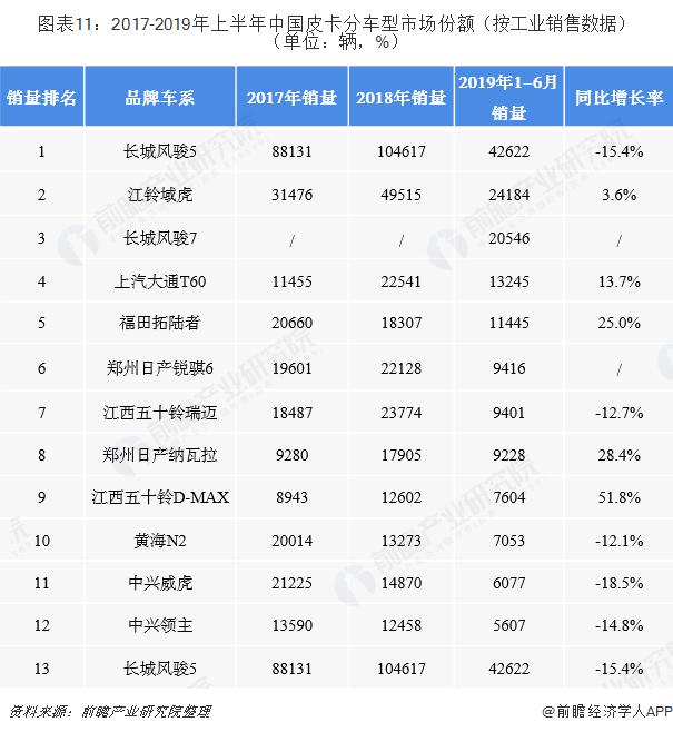 图表11:2017-2019年上半年中国皮卡分车型市场份额(按工业销售数据)(单位:辆,%)