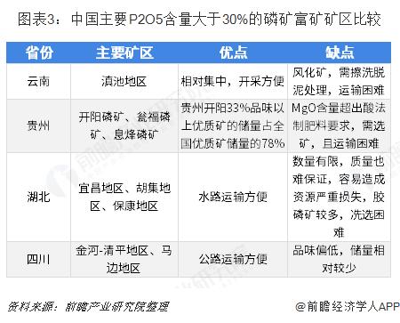 图表3:中国主要P2O5含量大于30%的磷矿富矿矿区比较