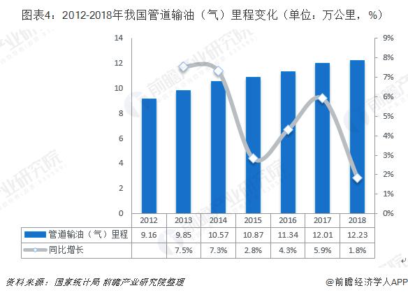图表4:2012-2018年我国管道输油(气)里程变化(单位:万公里,%)