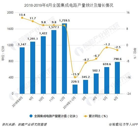 2018-2019年6月全国集成电路产量统计及增长情况