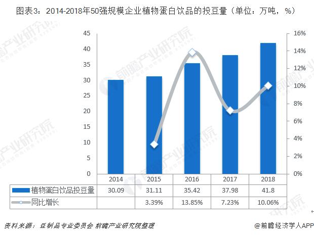 图表3:2014-2018年50强规模企业植物蛋白饮品的投豆量(单位:万吨,%)