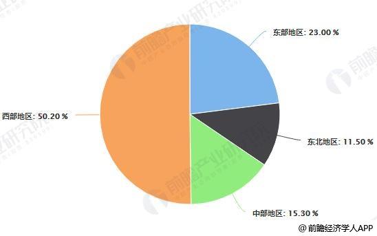 2018年中国民航运输机场数量区域分布情况