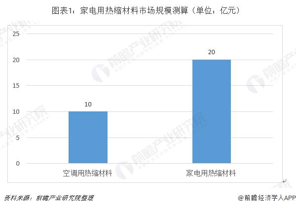图表1:家电用热缩材料市场规模测算(单位:亿元)
