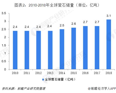 图表2:2010-2018年全球萤石储量(单位:亿吨)