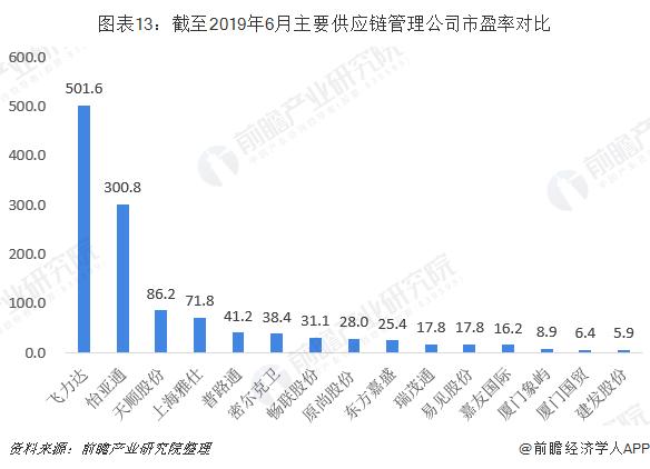 图表13:截至2019年6月主要供应链管理企业市盈率对比
