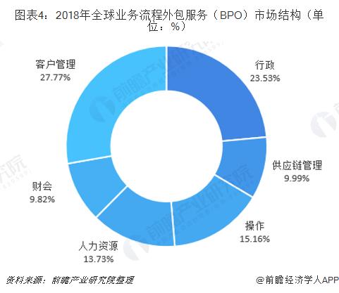 图表4:2018年全球业务流程外包服务(BPO)市场结构(单位:%)