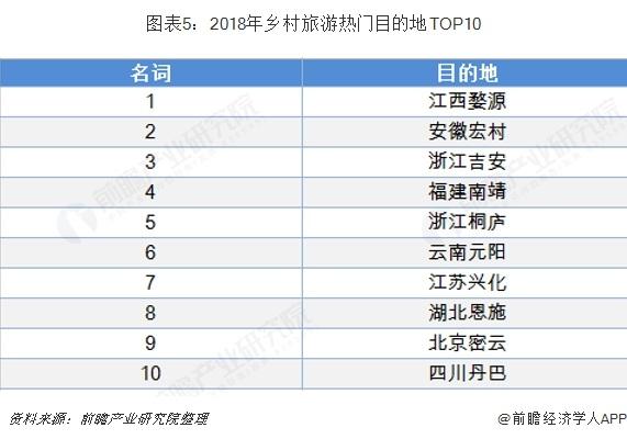 图表5:2018年乡村旅游热门目的地TOP10