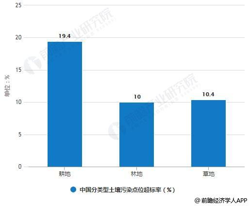 中国分类型土壤污染点位超标率统计情况