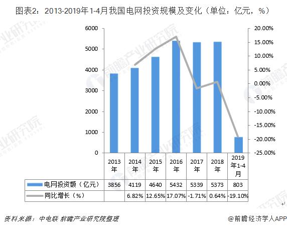 图表2:2013-2019年1-4月我国电网投资规模及变化(单位:亿元,%)