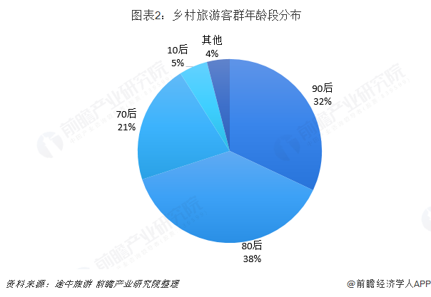 图表2:乡村旅游客群年龄段分布