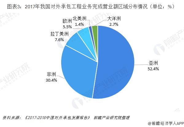 图表3:2017年我国对外承包工程业务完成营业额区域分布情况(单位:%)
