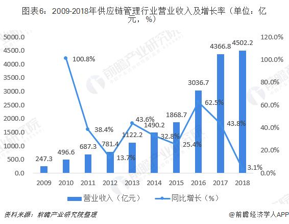 图表6:2009-2018年供应链管理行业营业收入及增长率(单位:亿元,%)