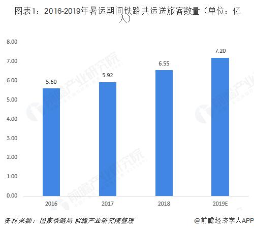 图表1:2016-2019年暑运期间铁路共运送旅客数量(单位:亿人)