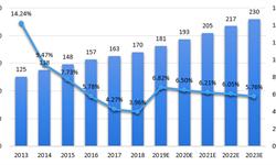 2018年中国文具行业竞争格局与发展新葡萄京娱乐场手机版 行业内部结构存在较大升级空间[组图]