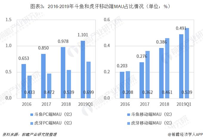 图表3:2016-2019年斗鱼和虎牙移动端MAU占比情况(单位:%)