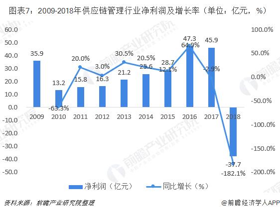 图表7:2009-2018年供应链管理行业净利润及增长率(单位:亿元,%)