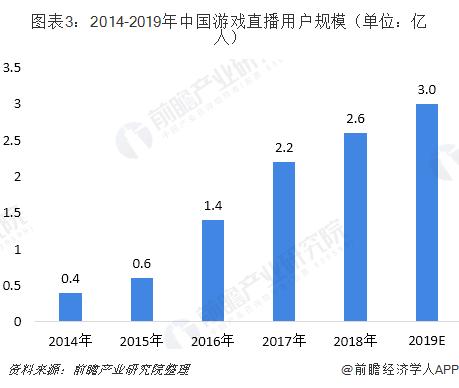 图表3:2014-2019年中国游戏直播用户规模(单位:亿人)