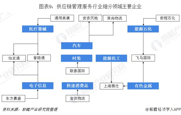 图表9:供应链管理服务行业细分领域主要企业