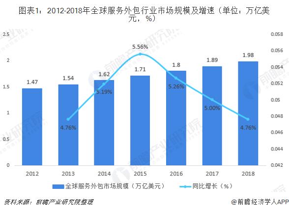 图表1:2012-2018年全球服务外包行业市场规模及增速(单位:万亿美金,%)