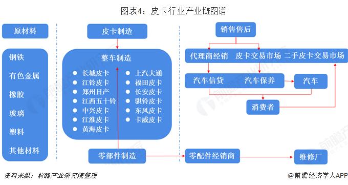 图表4:皮卡行业产业链图谱