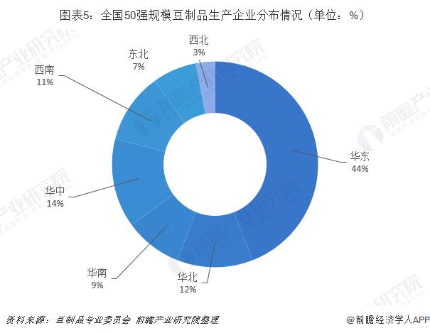 图表5:全国50强规模豆制品生产企业分布情况(单位:%)