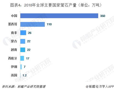 图表4:2018年全球主要国家萤石产量(单位:万吨)