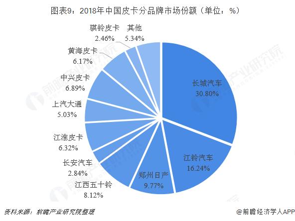 图表9:2018年中国皮卡分品牌市场份额(单位:%)