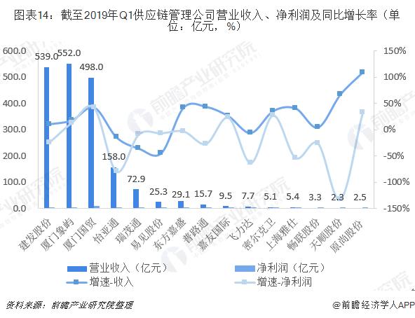 图表14:截至2019年Q1供应链管理企业营业收入、净利润及同比增长率(单位:亿元,%)