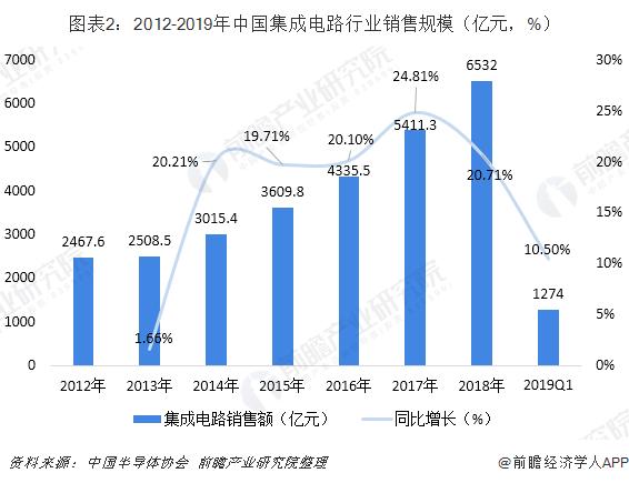 图表2:2012-2019年中国集成电路行业销售规模(亿元,%)