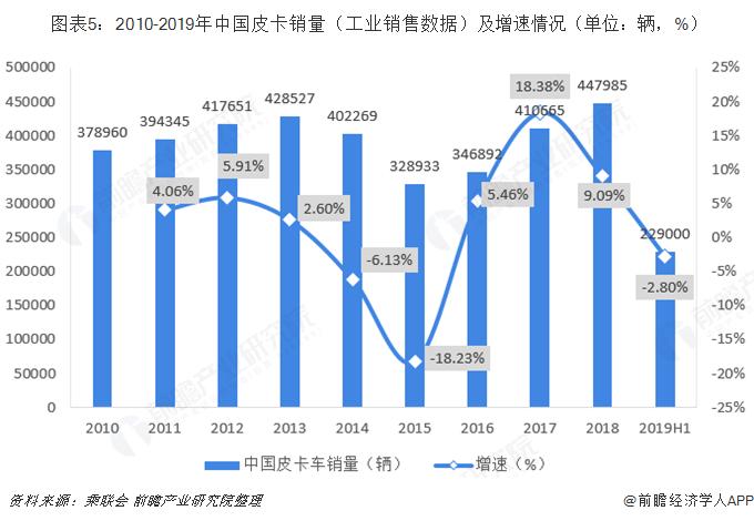 图表5:2010-2019年中国皮卡销量(工业销售数据)及增速情况(单位:辆,%)