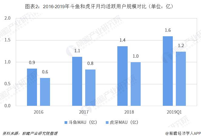图表2:2016-2019年斗鱼和虎牙月均活跃用户规模对比(单位:亿)