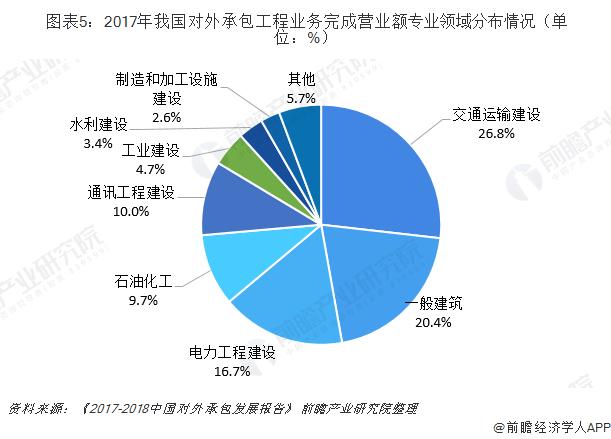 图表5:2017年我国对外承包工程业务完成营业额专业领域分布情况(单位:%)
