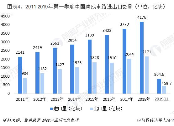 图表4:2011-2019年第一季度中国集成电路进出口数量(单位:亿块)