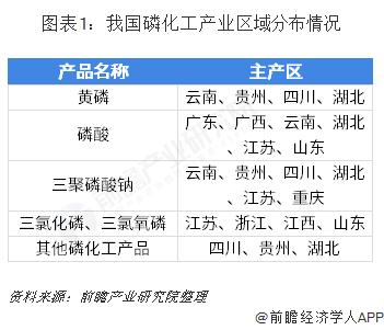 图表1:我国磷化工产业区域分布情况