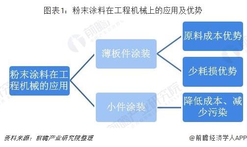 图表1:粉末涂料在工程机械上的应用及优势