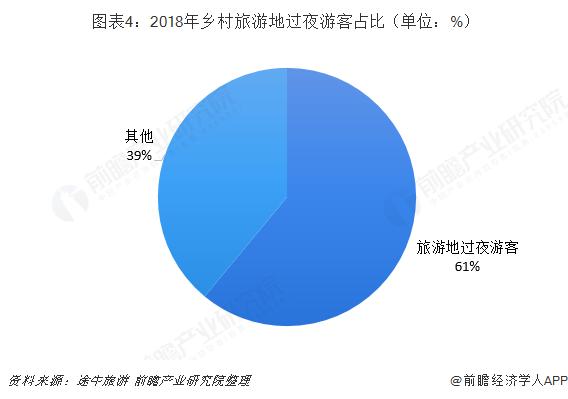 图表4:2018年乡村旅游地过夜游客占比(单位:%)