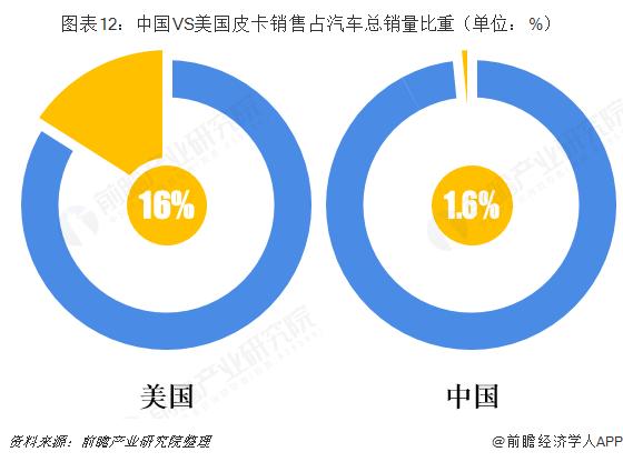 图表12:中国VS美国皮卡销售占汽车总销量比重(单位:%)