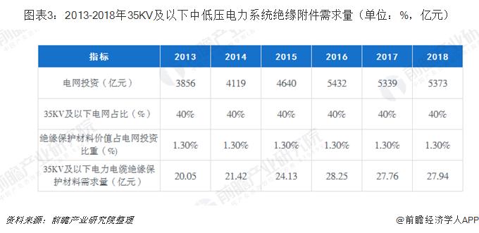 图表3:2013-2018年35KV及以下中低压电力系统绝缘附件需求量(单位:%,亿元)